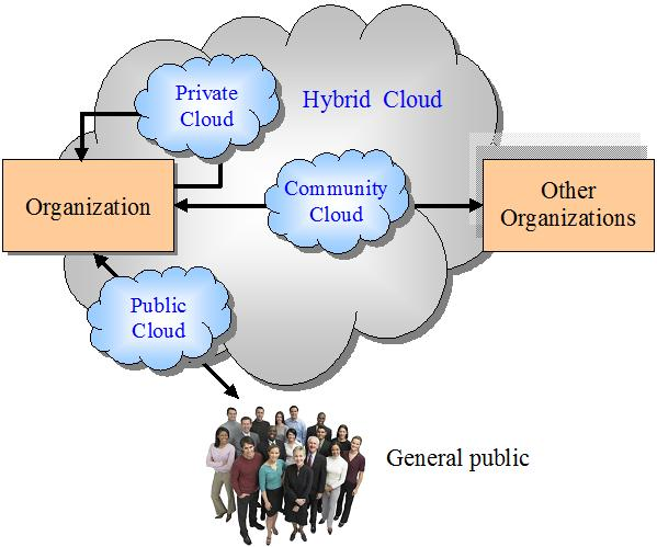 cloud computing types